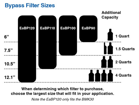 Bypass Filter Sizes